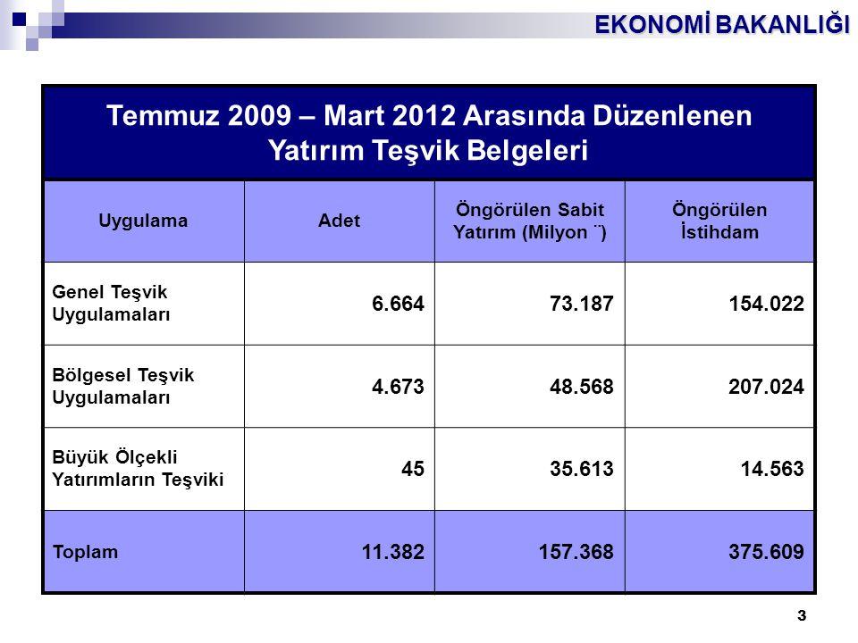 EKONOMİ BAKANLIĞI 3 Temmuz 2009 – Mart 2012 Arasında Düzenlenen Yatırım Teşvik Belgeleri UygulamaAdet Öngörülen Sabit Yatırım (Milyon ¨) Öngörülen İst