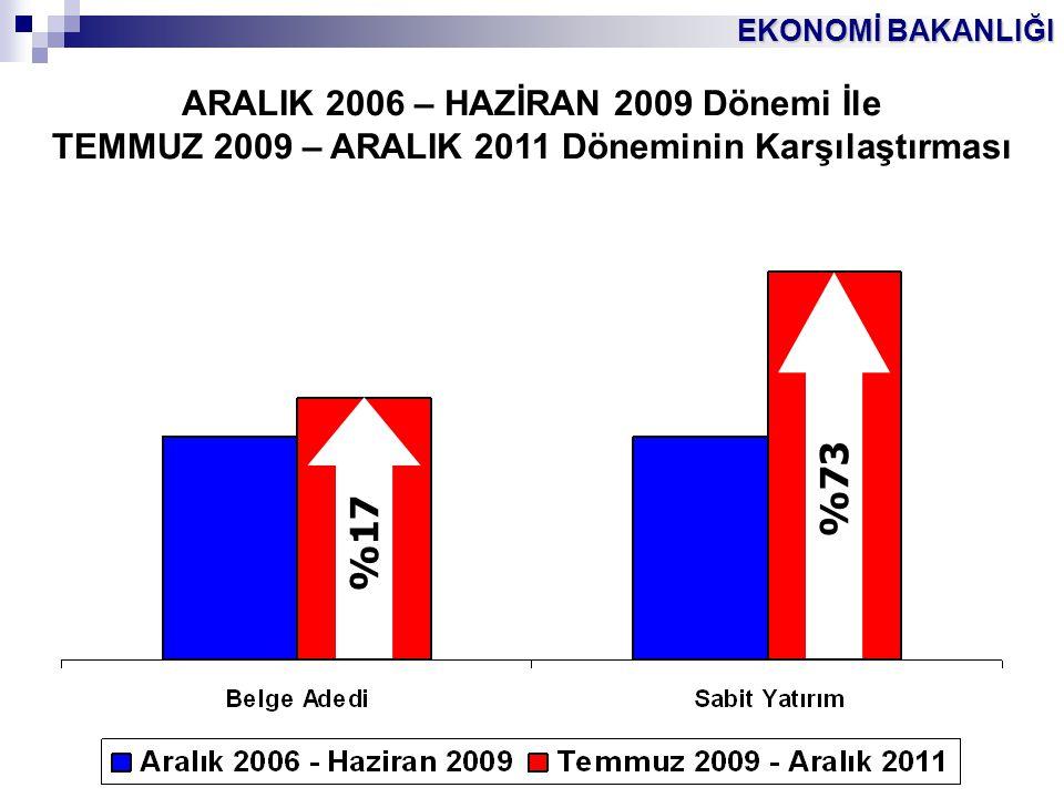 EKONOMİ BAKANLIĞI 4 ARALIK 2006 – HAZİRAN 2009 Dönemi İle TEMMUZ 2009 – ARALIK 2011 Döneminin Karşılaştırması %73%17