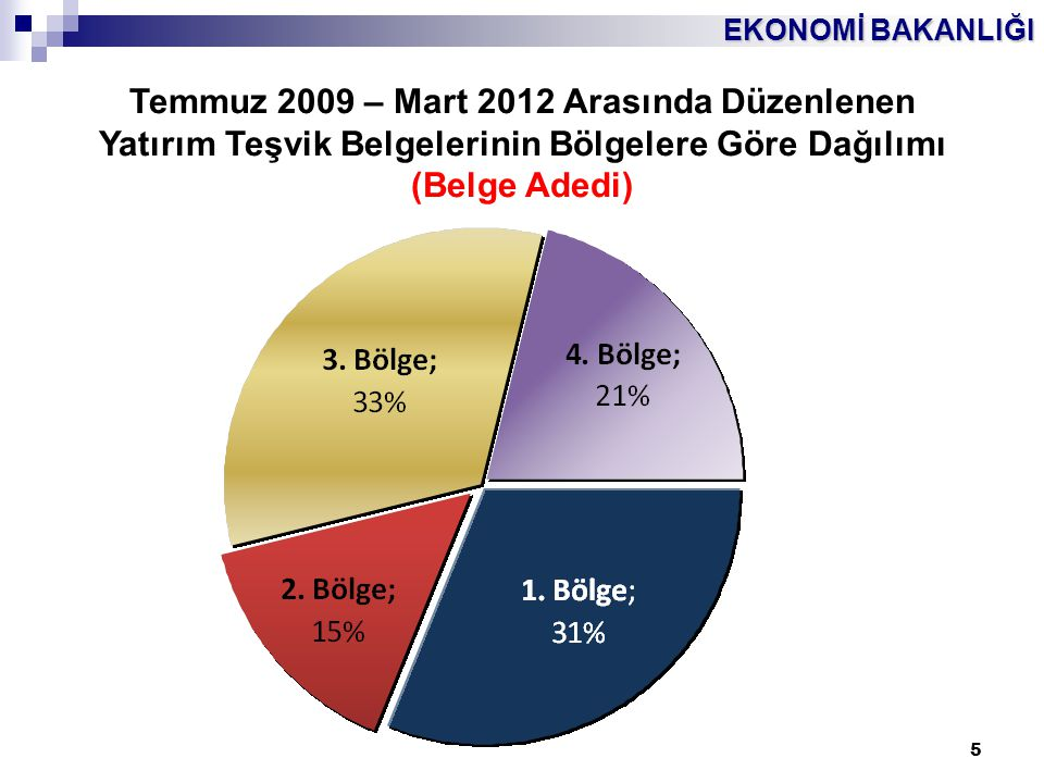 EKONOMİ BAKANLIĞI 5 Temmuz 2009 – Mart 2012 Arasında Düzenlenen Yatırım Teşvik Belgelerinin Bölgelere Göre Dağılımı (Belge Adedi)