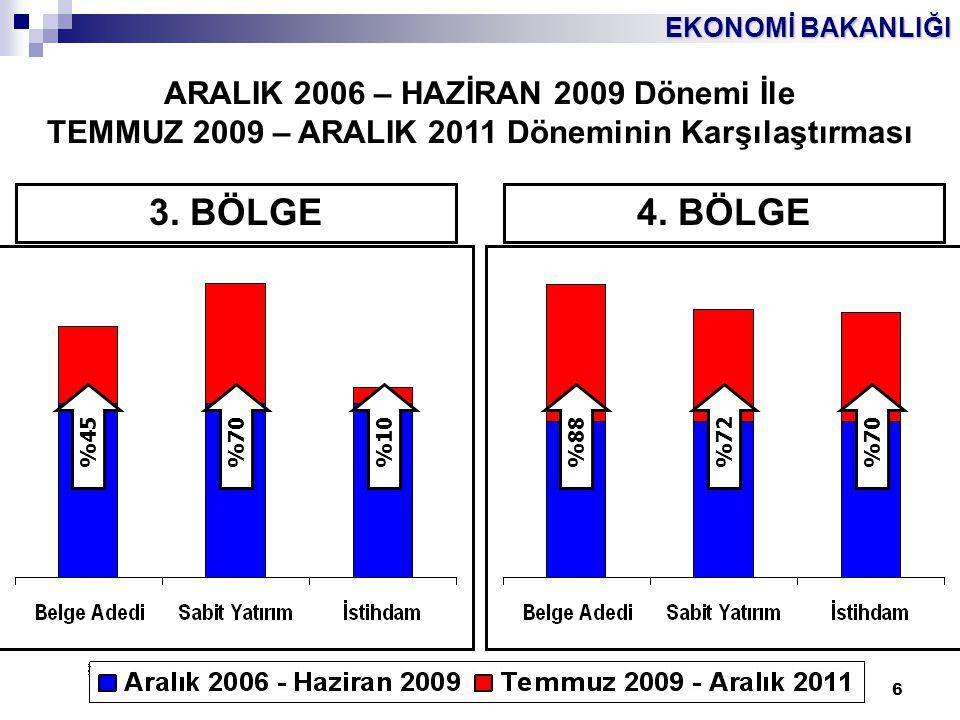 EKONOMİ BAKANLIĞI 6 ARALIK 2006 – HAZİRAN 2009 Dönemi İle TEMMUZ 2009 – ARALIK 2011 Döneminin Karşılaştırması %45%70%10%88%72%70 3. BÖLGE4. BÖLGE