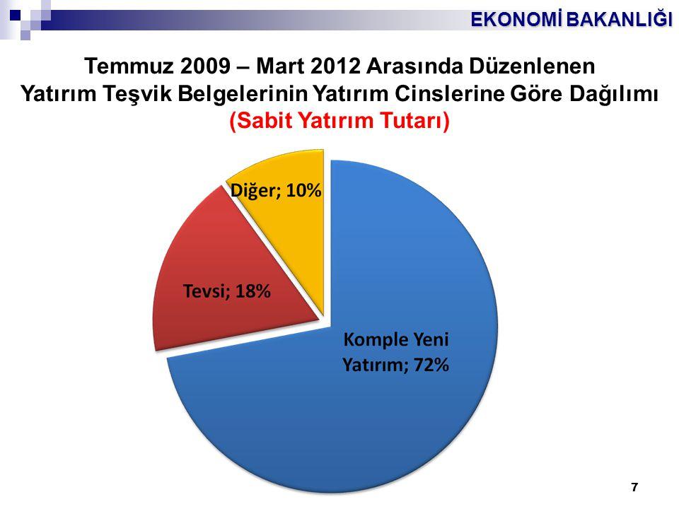 EKONOMİ BAKANLIĞI 18 SEGE 2011 Düzey-3, 6 Bölge 1.