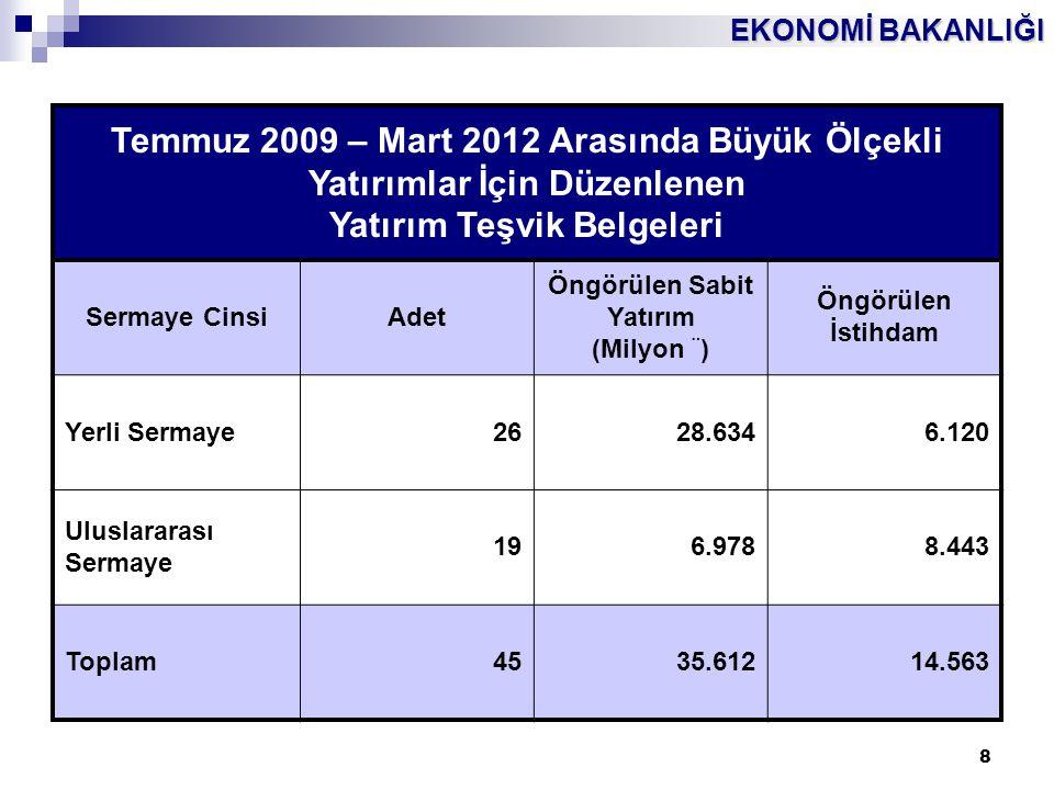 EKONOMİ BAKANLIĞI 8 Temmuz 2009 – Mart 2012 Arasında Büyük Ölçekli Yatırımlar İçin Düzenlenen Yatırım Teşvik Belgeleri Sermaye CinsiAdet Öngörülen Sab
