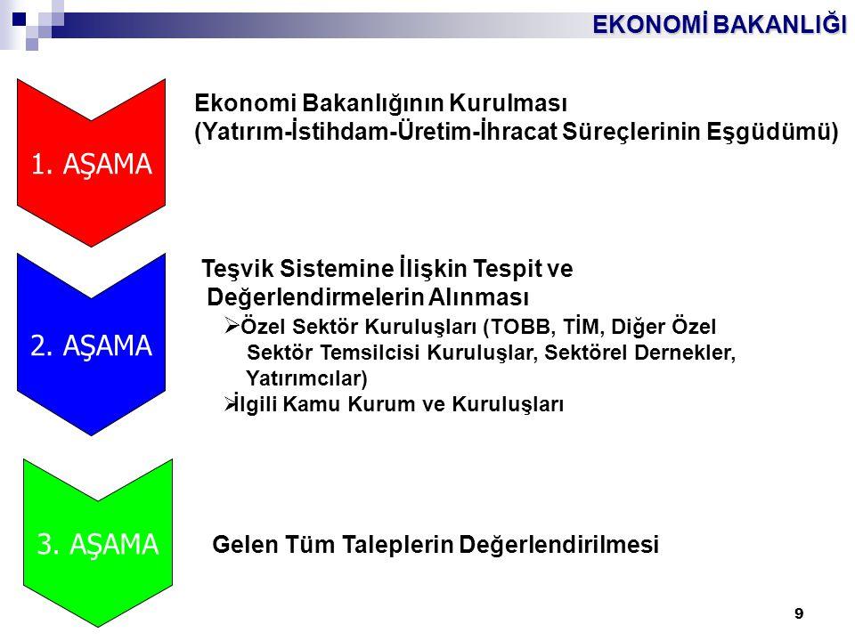 EKONOMİ BAKANLIĞI 9 1. AŞAMA Ekonomi Bakanlığının Kurulması (Yatırım-İstihdam-Üretim-İhracat Süreçlerinin Eşgüdümü) 2. AŞAMA 3. AŞAMA Teşvik Sistemine