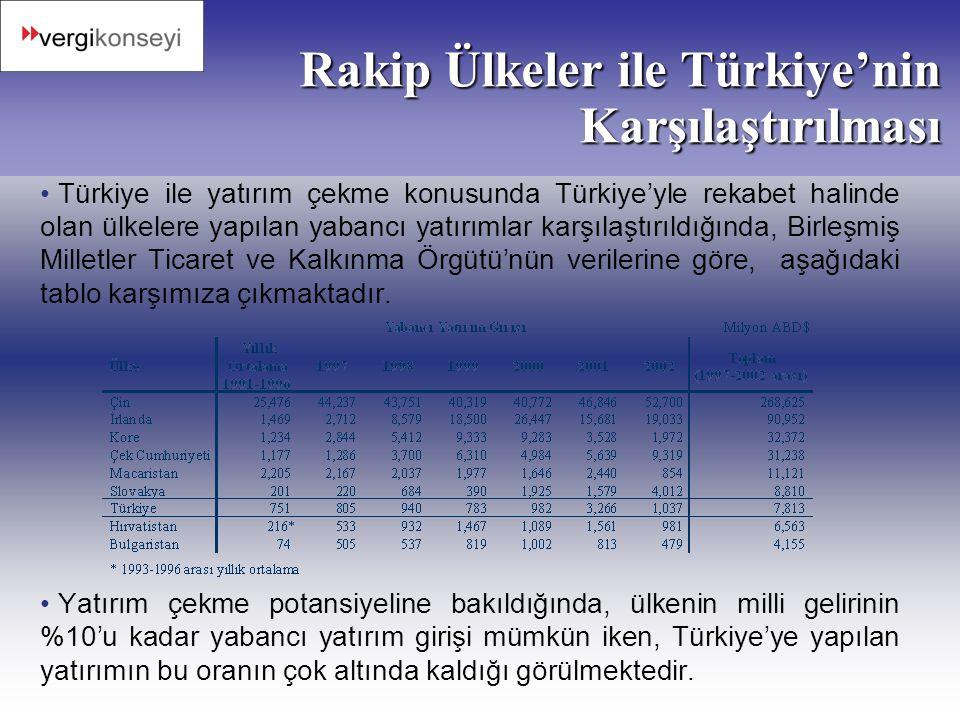 Rakip Ülkeler ile Türkiye'nin Karşılaştırılması • Türkiye ile yatırım çekme konusunda Türkiye'yle rekabet halinde olan ülkelere yapılan yabancı yatırı