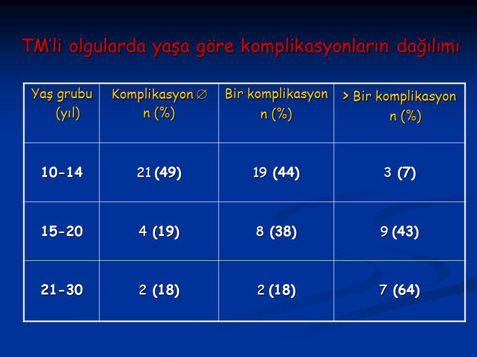 TM'li olgularda yaşa göre komplikasyonların dağılımı Yaş grubu (yıl) (yıl) Komplikasyon  n (%) Bir komplikasyon n (%) > Bir komplikasyon n (%) n (%) 10-14 21 (49) 19 (44) 3 (7) 15-20 4 (19) 8 (38) 9 (43) 21-30 2 (18) 7 (64)