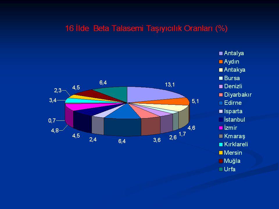 DESTEK TEDAVİ Splenektomi Vitamin C Folik Asid Çinko