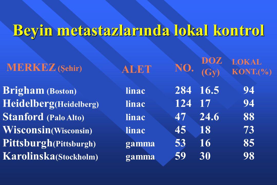 Beyin metastazlarında lokal kontrol LOKAL KONT.(%) MERKEZ (Şehir) ALET DOZ (Gy) NO. Brigham (Boston) linac 28416.5 94 Heidelberg (Heidelberg) linac 12