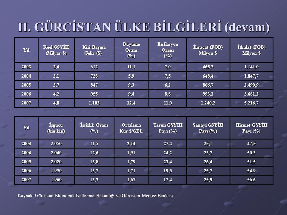 II. GÜRCİSTAN ÜLKE BİLGİLERİ (devam) Kaynak: Gürcistan Ekonomik Kalkınma Bakanlığı ve Gürcistan Merkez Bankası Yıl Reel GSYİH (Milyar $) Kişi Başına G