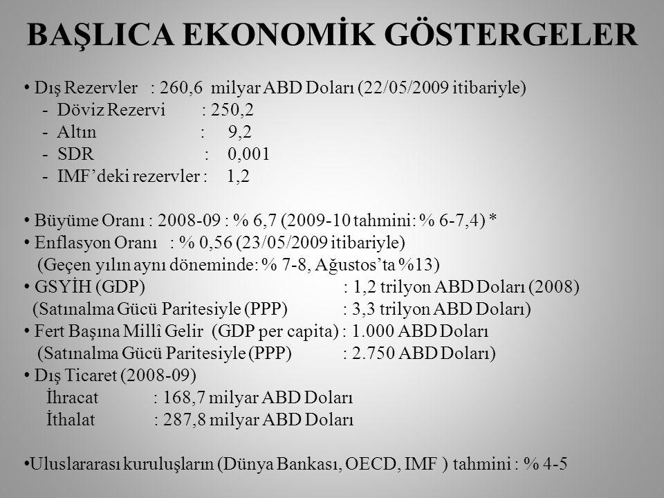 BAŞLICA EKONOMİK GÖSTERGELER • Dış Rezervler : 260,6 milyar ABD Doları (22/05/2009 itibariyle) - Döviz Rezervi : 250,2 - Altın : 9,2 - SDR : 0,001 - IMF'deki rezervler : 1,2 • Büyüme Oranı : 2008-09 : % 6,7 (2009-10 tahmini: % 6-7,4) * • Enflasyon Oranı : % 0,56 (23/05/2009 itibariyle) (Geçen yılın aynı döneminde: % 7-8, Ağustos'ta %13) • GSYİH (GDP) : 1,2 trilyon ABD Doları (2008) (Satınalma Gücü Paritesiyle (PPP) : 3,3 trilyon ABD Doları) • Fert Başına Millî Gelir (GDP per capita) : 1.000 ABD Doları (Satınalma Gücü Paritesiyle (PPP) : 2.750 ABD Doları) • Dış Ticaret (2008-09) İhracat : 168,7 milyar ABD Doları İthalat : 287,8 milyar ABD Doları • Uluslararası kuruluşların (Dünya Bankası, OECD, IMF ) tahmini : % 4-5