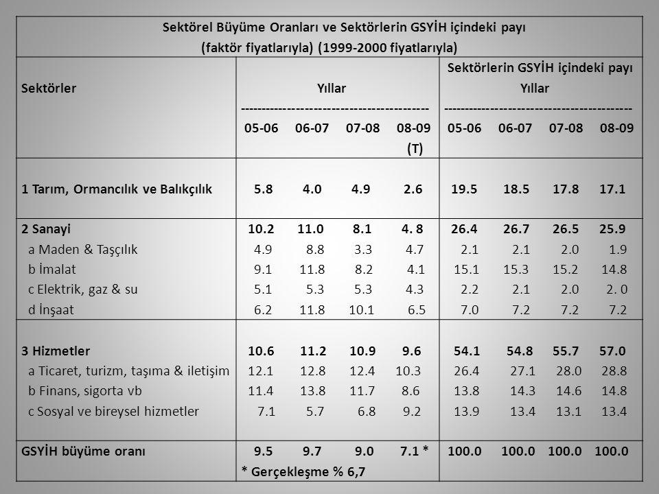 Sektörel Büyüme Oranları ve Sektörlerin GSYİH içindeki payı (faktör fiyatlarıyla) (1999-2000 fiyatlarıyla) Sektörler Yıllar ------------------------------------------- 05-06 06-07 07-08 08-09 (T) Sektörlerin GSYİH içindeki payı Yıllar ------------------------------------------- 05-06 06-07 07-08 08-09 1 Tarım, Ormancılık ve Balıkçılık 5.8 4.0 4.9 2.6 19.5 18.5 17.8 17.1 2 Sanayi a Maden & Taşçılık b İmalat c Elektrik, gaz & su d İnşaat 10.2 11.0 8.1 4.
