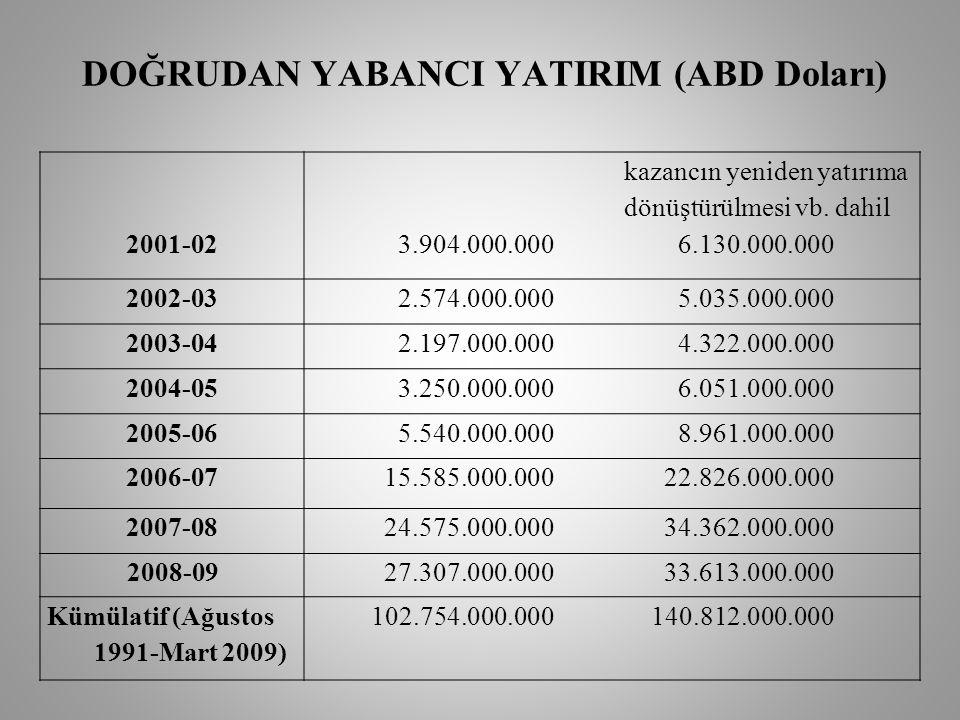 DOĞRUDAN YABANCI YATIRIM (ABD Doları) 2001-02 kazancın yeniden yatırıma dönüştürülmesi vb.