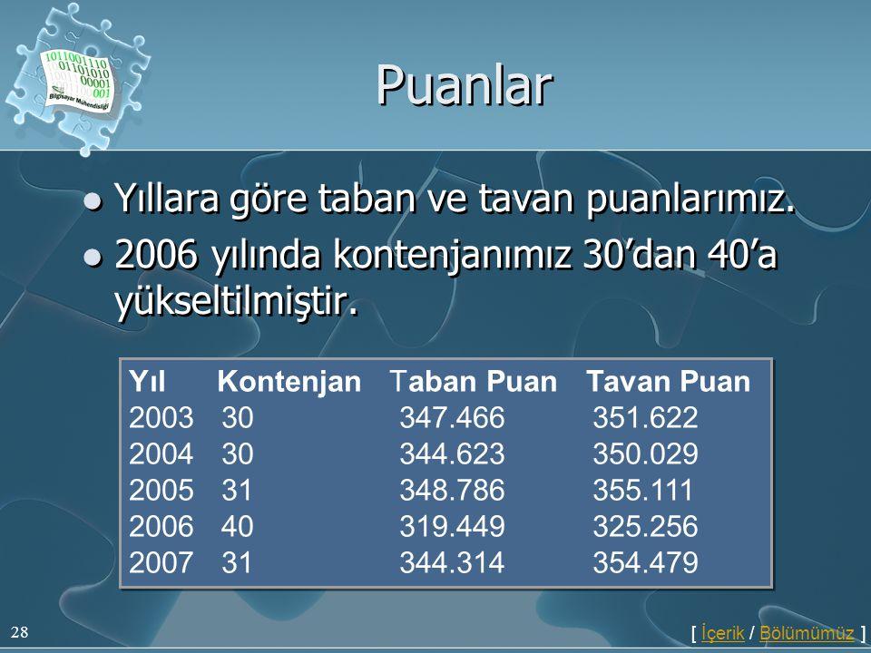 28 Puanlar  Yıllara göre taban ve tavan puanlarımız.  2006 yılında kontenjanımız 30'dan 40'a yükseltilmiştir.  Yıllara göre taban ve tavan puanları