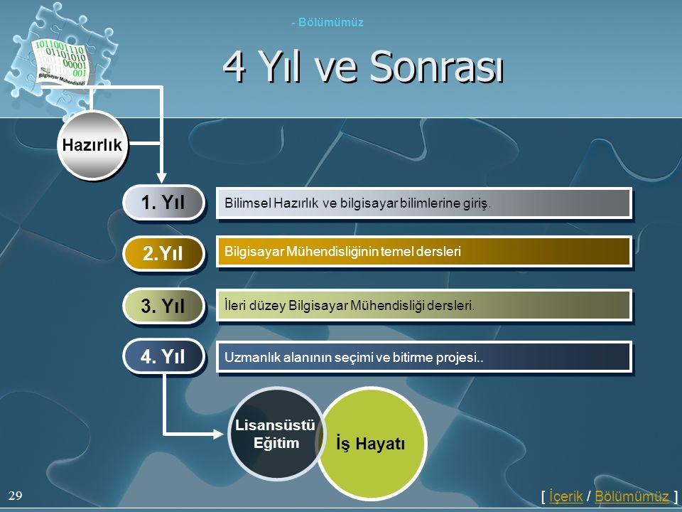 29 4 Yıl ve Sonrası 1. Yıl Bilimsel Hazırlık ve bilgisayar bilimlerine giriş. 2.Yıl Bilgisayar Mühendisliğinin temel dersleri 3. Yıl İleri düzey Bilgi