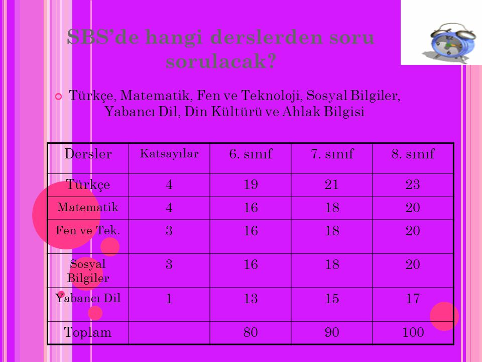 2007-2008 yılında 7. sınıfta olup da ilk kez SBS'ye giren adayların SP'lerinin OYP'ye etkisi aşağıdaki gibi olacaktır: 6. sınıf7. sınıf8. sınıfToplam