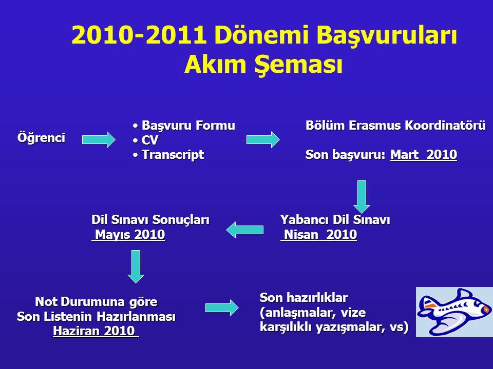 2010-2011 Dönemi Başvuruları Akım Şeması Bölüm Erasmus Koordinatörü Son başvuru: Mart 2010 •Başvuru Formu •CV •Transcript Öğrenci Yabancı Dil Sınavı N