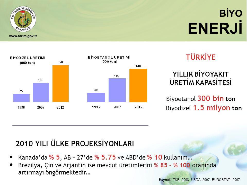 BİYO ENERJİ 2010 YILI ÜLKE PROJEKSİYONLARI • Kanada'da % 5, AB – 27'de % 5.75 ve ABD'de % 10 kullanım… • Brezilya, Çin ve Arjantin ise mevcut üretimle