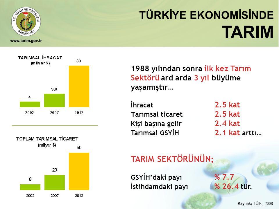 1988 yılından sonra ilk kez Tarım Sektörü ard arda 3 yıl büyüme yaşamıştır… İhracat 2.5 kat T arımsal ticaret 2.5 kat Kişi başına gelir 2.4 kat Tarıms