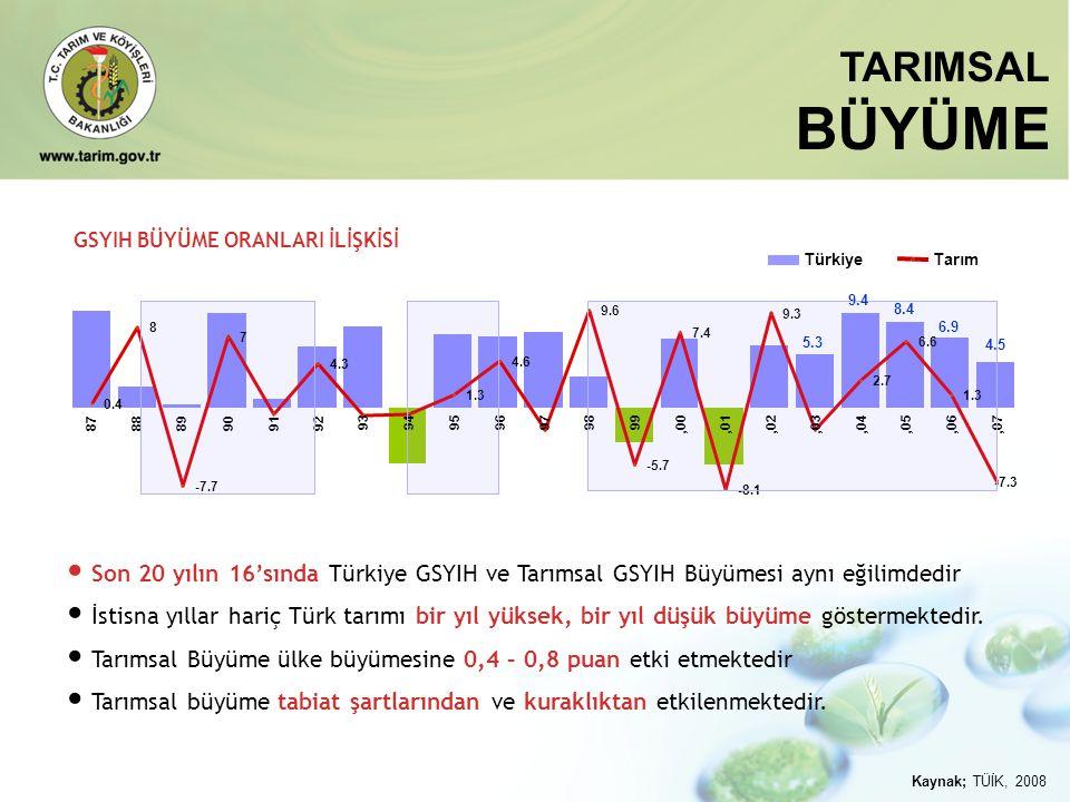 • Son 20 yılın 16'sında Türkiye GSYIH ve Tarımsal GSYIH Büyümesi aynı eğilimdedir • İstisna yıllar hariç Türk tarımı bir yıl yüksek, bir yıl düşük büy