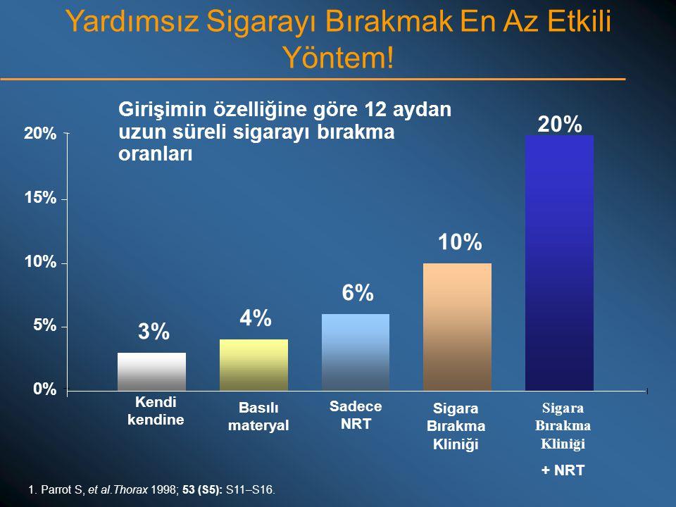 1. Parrot S, et al.Thorax 1998; 53 (S5): S11–S16. Yardımsız Sigarayı Bırakmak En Az Etkili Yöntem! 3% 4% 6% 10% 20% 0% 5% 10% 15% 20% Kendi kendine Ba