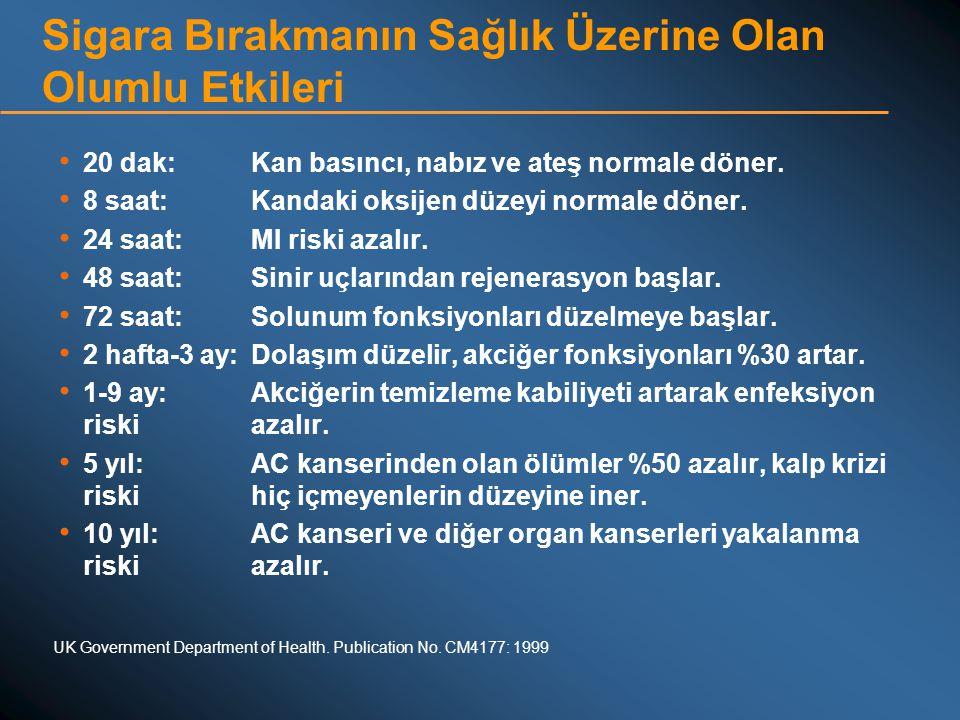 Sigara Bırakmanın Sağlık Üzerine Olan Olumlu Etkileri • 20 dak:Kan basıncı, nabız ve ateş normale döner. • 8 saat:Kandaki oksijen düzeyi normale döner