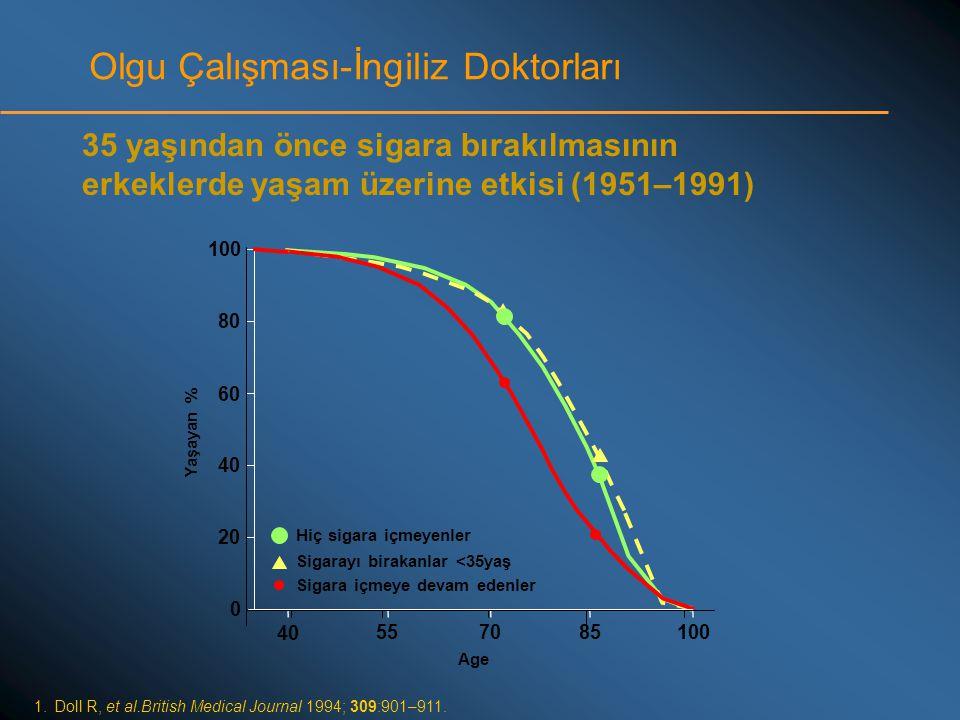 Olgu Çalışması-İngiliz Doktorları 1.Doll R, et al.British Medical Journal 1994; 309:901–911. 35 yaşından önce sigara bırakılmasının erkeklerde yaşam ü