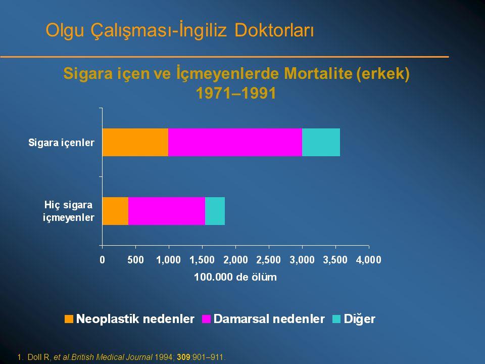 Olgu Çalışması-İngiliz Doktorları 1.Doll R, et al.British Medical Journal 1994; 309:901–911. Sigara içen ve İçmeyenlerde Mortalite (erkek) 1971–1991