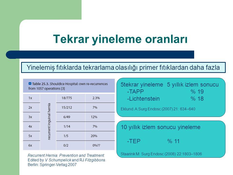 Tekrar yineleme oranları Yinelemiş fıtıklarda tekrarlama olasılığı primer fıtıklardan daha fazla 5tekrar yineleme 5 yıllık izlem sonucu -TAPP% 19 -Lichtenstein% 18 Eklund.