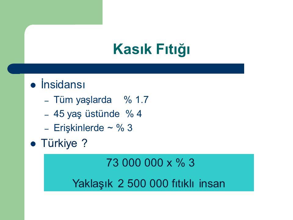 Yıllık ameliyat sayısı – ABD2800/milyon/yıl (300x2800=840.000) – İngiltere1000/milyon/yıl (60x1000=60.000) – Hollanda2000/milyon/yıl (16x2000=33.000) – Türkiye.