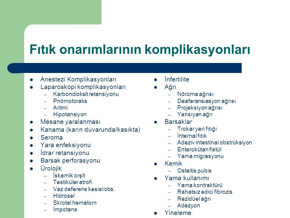 Fıtık onarımlarının komplikasyonları  Anestezi Komplikasyonları  Laparoskopi komplikasyonları – Karbondioksit retansiyonu – Pnömotoraks – Aritmi – Hipotansiyon  Mesane yaralanması  Kanama (karın duvarunda/kasıkta)  Seroma  Yara enfeksiyonu  İdrar retansiyonu  Barsak perforasyonu  Ürolojik – İskemik orşit – Testiküler atrofi – Vaz deferens kesisi/obs.