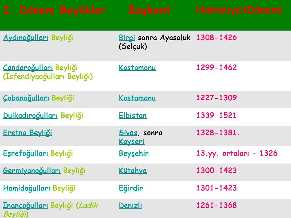 1.Dönem Beylikleri Başkent Hakimiyet Dönemi İzmir Çaka Beyliğiİzmir 1081 - 1098 Dilmaçoğulları Beyliği 1085 - 1192 Danişmendliler BeyliğiSivas 1092 -