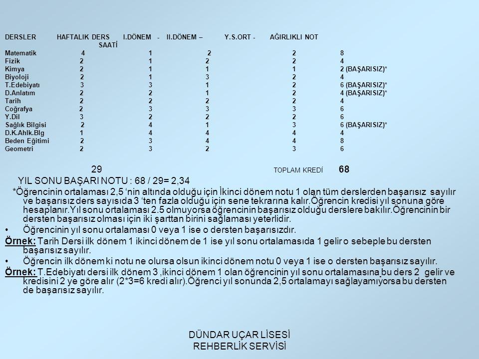 DÜNDAR UÇAR LİSESİ REHBERLİK SERVİSİ DERSLER HAFTALIK DERS I.DÖNEM - II.DÖNEM – Y.S.ORT - AĞIRLIKLI NOT SAATİ Matematik 41 228 Fizik 21 2 24 Kimya 21 112 (BAŞARISIZ)* Biyoloji 21 324 T.Edebiyatı 33 126 (BAŞARISIZ)* D.Anlatım 22 124 (BAŞARISIZ)* Tarih 22 224 Coğrafya 23 336 Y.Dil 32 226 Sağlık Bilgisi 24 136 (BAŞARISIZ)* D.K.Ahlk.Blg 14 444 Beden Eğitimi 23 448 Geometri 23 236 29 TOPLAM KREDİ 68 YIL SONU BAŞARI NOTU : 68 / 29= 2,34 *Öğrencinin ortalaması 2,5 'nin altında olduğu için İkinci dönem notu 1 olan tüm derslerden başarısız sayılır ve başarısız ders sayısıda 3 'ten fazla olduğu için sene tekrarına kalır.Öğrencin kredisi yıl sonuna göre hesaplanır.Yıl sonu ortalaması 2.5 olmuyorsa öğrencinin başarısız olduğu derslere bakılır.Öğrencinin bir dersten başarısız olması için iki şarttan birini sağlaması yeterlidir.