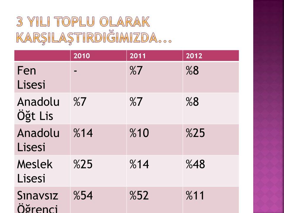 201020112012 Fen Lisesi -%7%8 Anadolu Öğt Lis %7 %8 Anadolu Lisesi %14%10%25 Meslek Lisesi %25%14%48 Sınavsız Öğrenci Alan Okullar %54%52%11