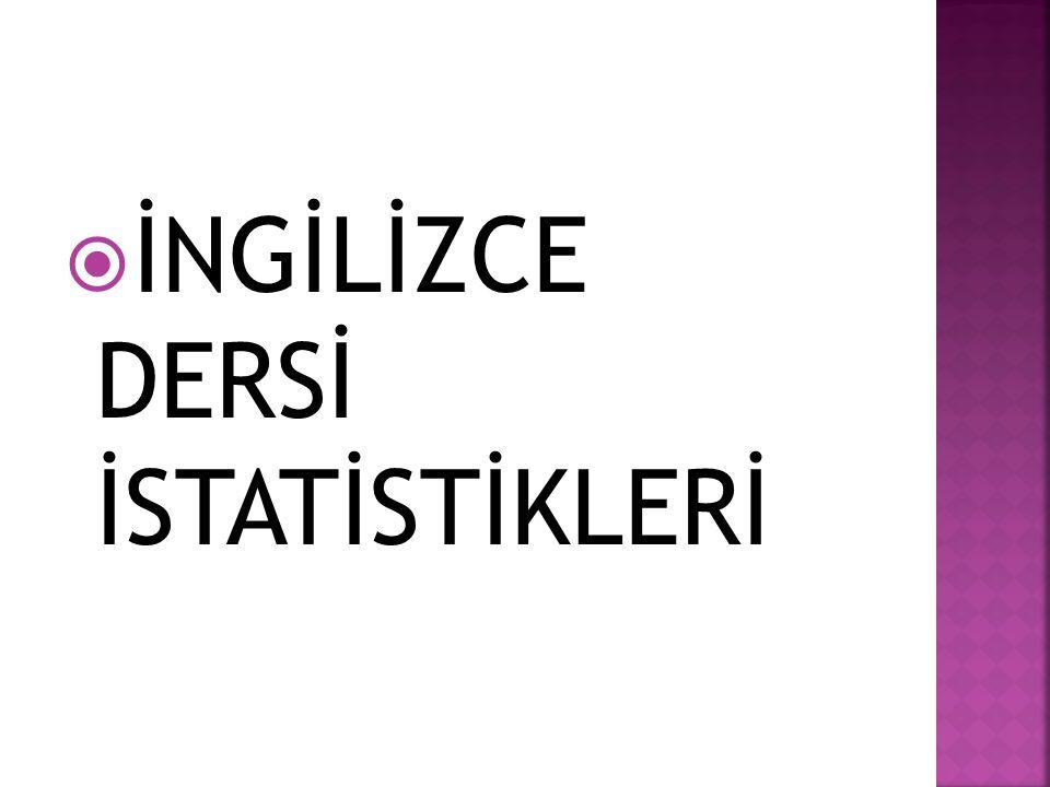  İNGİLİZCE DERSİ İSTATİSTİKLERİ
