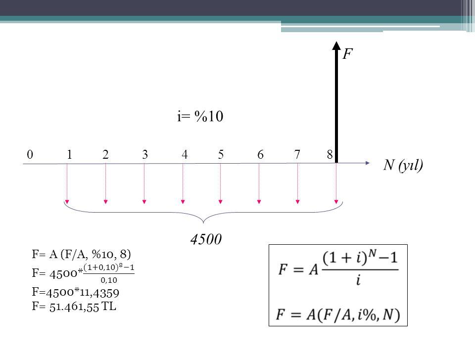 0 1 2 3 4 5 6 7 8 N (yıl) F i= %10 4500