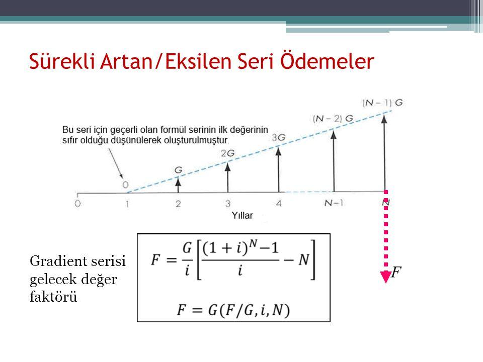 F Gradient serisi gelecek değer faktörü