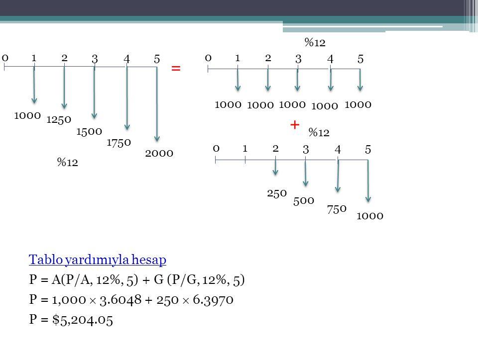 124350 1000 1250 1750 1500 2000 124350 1000 = 124350 250 750 500 1000 + %12 Tablo yardımıyla hesap P = A(P/A, 12%, 5) + G (P/G, 12%, 5) P = 1,000  3.6048 + 250  6.3970 P = $5,204.05
