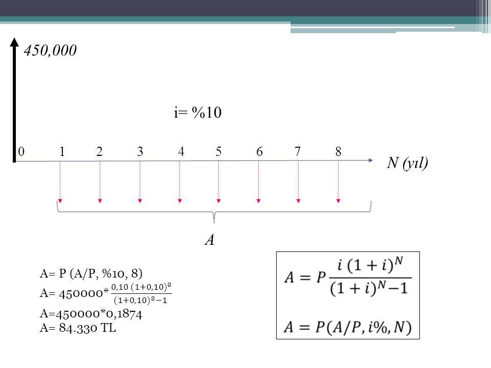 0 1 2 3 4 5 6 7 8 N (yıl) 450,000 i= %10 A