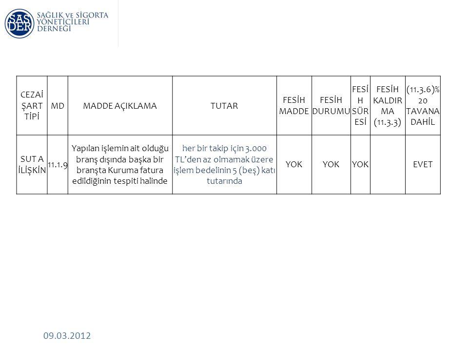 09.03.2012 CEZAİ ŞART TİPİ MDMADDE AÇIKLAMATUTAR FESİH MADDE FESİH DURUMU FESİ H SÜR ESİ FESİH KALDIR MA (11.3.3) (11.3.6)% 20 TAVANA DAHİL SUT A İLİŞKİN 11.1.9 Yapılan işlemin ait olduğu branş dışında başka bir branşta Kuruma fatura edildiğinin tespiti halinde her bir takip için 3.000 TL'den az olmamak üzere işlem bedelinin 5 (beş) katı tutarında YOK EVET