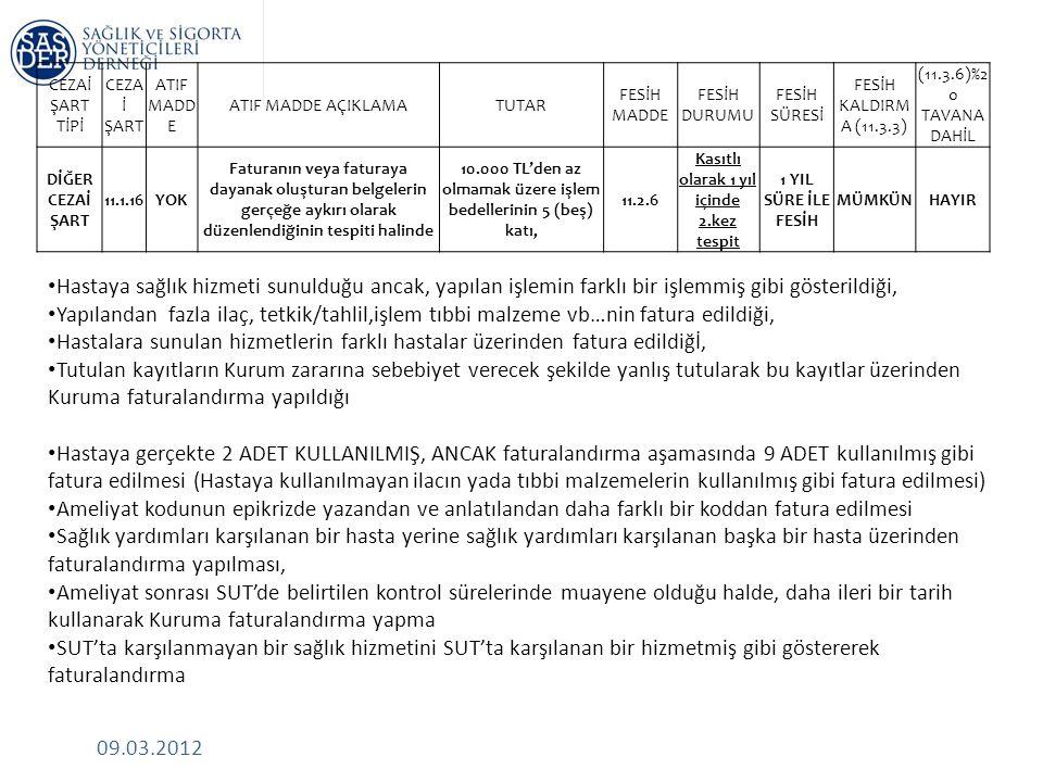 09.03.2012 CEZAİ ŞART TİPİ CEZA İ ŞART ATIF MADD E ATIF MADDE AÇIKLAMATUTAR FESİH MADDE FESİH DURUMU FESİH SÜRESİ FESİH KALDIRM A (11.3.3) (11.3.6)%2 0 TAVANA DAHİL DİĞER CEZAİ ŞART 11.1.16YOK Faturanın veya faturaya dayanak oluşturan belgelerin gerçeğe aykırı olarak düzenlendiğinin tespiti halinde 10.000 TL'den az olmamak üzere işlem bedellerinin 5 (beş) katı, 11.2.6 Kasıtlı olarak 1 yıl içinde 2.kez tespit 1 YIL SÜRE İLE FESİH MÜMKÜNHAYIR • Hastaya sağlık hizmeti sunulduğu ancak, yapılan işlemin farklı bir işlemmiş gibi gösterildiği, • Yapılandan fazla ilaç, tetkik/tahlil,işlem tıbbi malzeme vb…nin fatura edildiği, • Hastalara sunulan hizmetlerin farklı hastalar üzerinden fatura edildiğİ, • Tutulan kayıtların Kurum zararına sebebiyet verecek şekilde yanlış tutularak bu kayıtlar üzerinden Kuruma faturalandırma yapıldığı • Hastaya gerçekte 2 ADET KULLANILMIŞ, ANCAK faturalandırma aşamasında 9 ADET kullanılmış gibi fatura edilmesi (Hastaya kullanılmayan ilacın yada tıbbi malzemelerin kullanılmış gibi fatura edilmesi) • Ameliyat kodunun epikrizde yazandan ve anlatılandan daha farklı bir koddan fatura edilmesi • Sağlık yardımları karşılanan bir hasta yerine sağlık yardımları karşılanan başka bir hasta üzerinden faturalandırma yapılması, • Ameliyat sonrası SUT'de belirtilen kontrol sürelerinde muayene olduğu halde, daha ileri bir tarih kullanarak Kuruma faturalandırma yapma • SUT'ta karşılanmayan bir sağlık hizmetini SUT'ta karşılanan bir hizmetmiş gibi göstererek faturalandırma