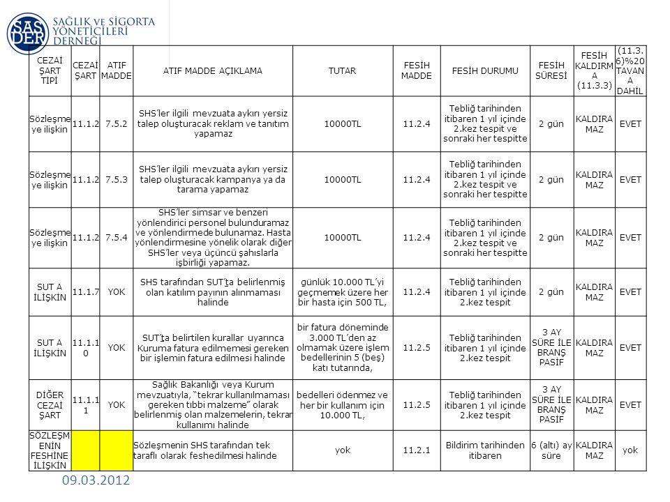 09.03.2012 CEZAİ ŞART TİPİ CEZAİ ŞART ATIF MADDE ATIF MADDE AÇIKLAMATUTAR FESİH MADDE FESİH DURUMU FESİH SÜRESİ FESİH KALDIRM A (11.3.3) (11.3.