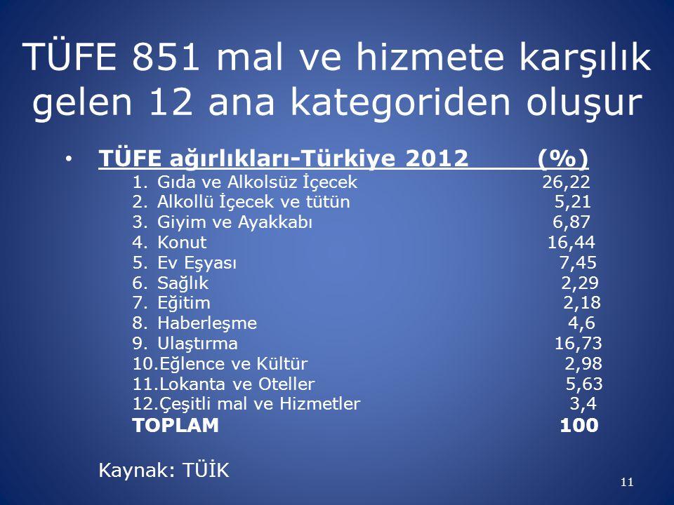 11 TÜFE 851 mal ve hizmete karşılık gelen 12 ana kategoriden oluşur • TÜFE ağırlıkları-Türkiye 2012 (%) 1.Gıda ve Alkolsüz İçecek 26,22 2.Alkollü İçec