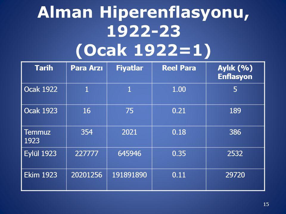 Alman Hiperenflasyonu, 1922-23 (Ocak 1922=1) TarihPara ArzıFiyatlarReel ParaAylık (%) Enflasyon Ocak 1922111.005 Ocak 192316750.21189 Temmuz 1923 3542