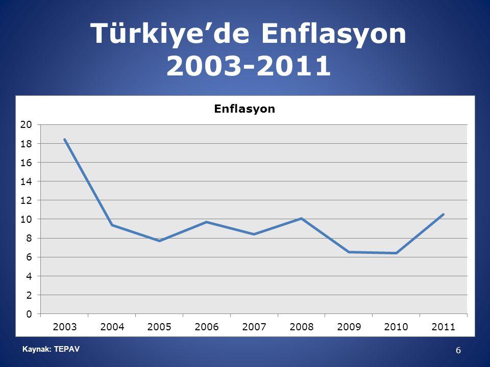 Türkiye'de Enflasyon 2003-2011 6 Kaynak: TEPAV