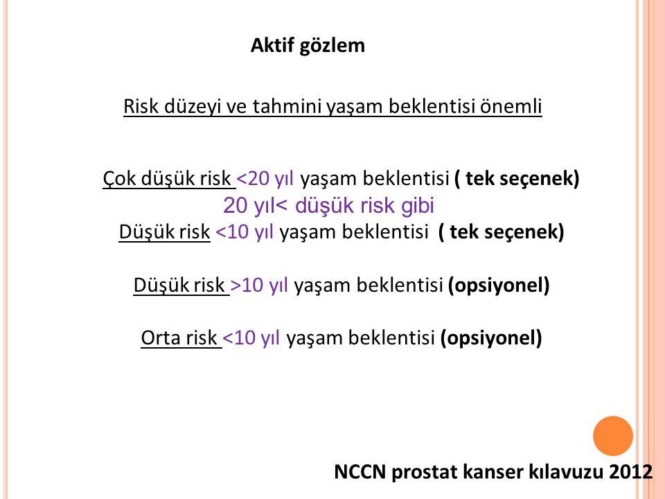 Aktif gözlem Risk düzeyi ve tahmini yaşam beklentisi önemli Çok düşük risk <20 yıl yaşam beklentisi ( tek seçenek) 20 yıl< düşük risk gibi Düşük risk <10 yıl yaşam beklentisi ( tek seçenek) Düşük risk >10 yıl yaşam beklentisi (opsiyonel) Orta risk <10 yıl yaşam beklentisi (opsiyonel) NCCN prostat kanser kılavuzu 2012