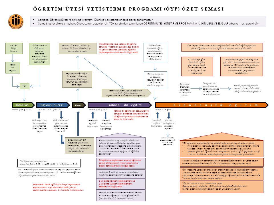 Ö Ğ R E T İ M Ü Y E S İ Y E T İ Ş T İ R M E P R O G R A M I (Ö Y P ) Ö Z E T Ş E M A S I • Şemada, Öğretim Üyesi Yetiştirme Programı (ÖYP) ile ilgili aşamalar özet olarak sunulmuştur.