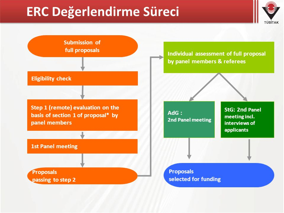 TÜBİTAK ERC Değerlendirme Süreci Eligibility check Step 1 (remote) evaluation on the basis of section 1 of proposal* by panel members Proposals passin