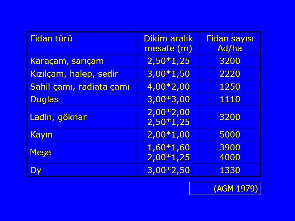 Fidan türü Dikim aralık mesafe (m) Fidan sayısı Ad/ha Karaçam, sarıçam 2,50*1,253200 Kızılçam, halep, sedir 3,00*1,502220 Sahil çamı, radiata çamı 4,0