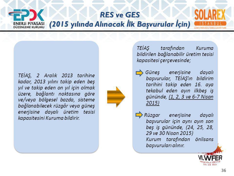 RES ve GES (2015 sonrası için - Genel Süreç) 37 TEİAŞ, her yıl 1 Nisan tarihine kadar, takip eden beş yıl için ve takip eden on yıl için olmak üzere, bağlantı noktasına göre ve/veya bölgesel bazda, sisteme bağlanabilecek rüzgâr veya güneş enerjisine dayalı üretim tesisi kapasitesini Kuruma bildirir.