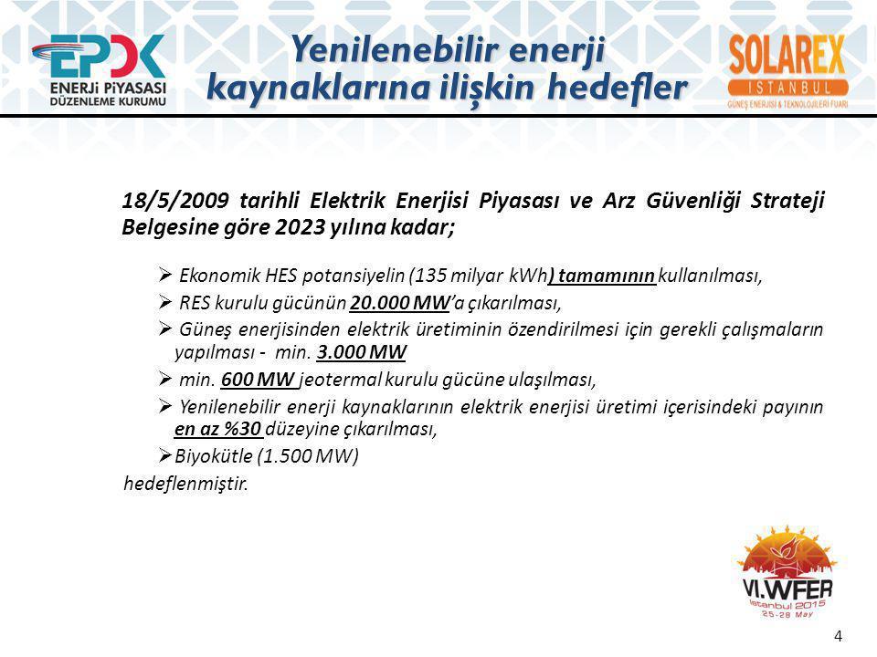 YEK'e dayalı lisans başvuruları 5 (6/2/2014 itibarıyla) Toplam (yeni+mevcut) (EÜAŞ hariç) Yakıt / Kaynak Tipi Başvuru İnceleme- Değerlendirme Uygun BulunanlarLisans VerilenlerToplam Adet Kurulu Güç (MW)Adet Kurulu Güç (MW)Adet Kurulu Güç (MW)Adet Kurulu Güç (MW)Adet Kurulu Güç (MW) Rüzgar72219409181.0122479.34428110.986 Hidrolik1463.412671.0732372.89683220.218128227.599 Jeotermal132598711121126636581.177 Çöp Gazı25111013213138 Biyogaz517235826583886 Biyokütle1251415628145336147 Güneş4967.873 4967.873 Toplam68111.838901.5712784.156115530.4412.20448.006