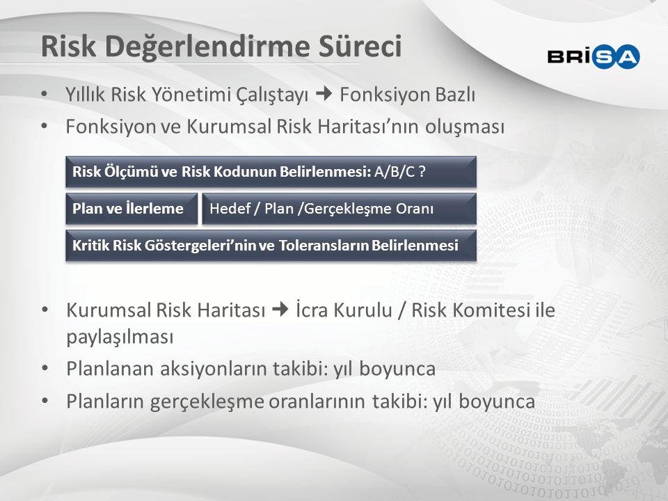 Risk Değerlendirme Süreci • Yıllık Risk Yönetimi Çalıştayı Fonksiyon Bazlı • Fonksiyon ve Kurumsal Risk Haritası'nın oluşması Risk Ölçümü ve Risk Kodu